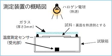 測定装置の概略図
